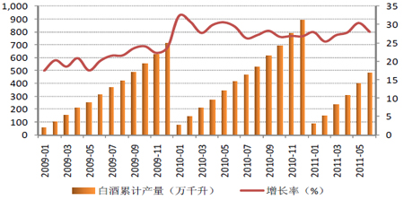 1-6月白酒累计产量增速27.99%