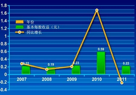 净利润为613亿元人民币,同比增长6.3%