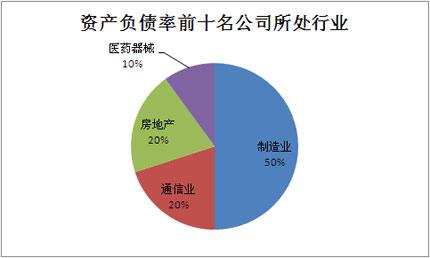 资产负债率,2011中报,榜单