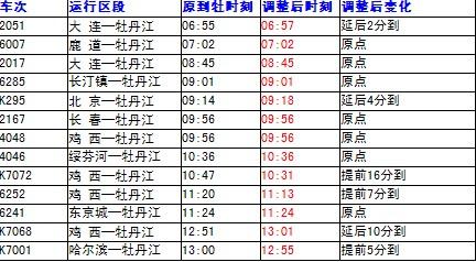 """牡丹江间由""""城鸡线"""",""""滨绥线""""改经""""林东线"""""""