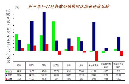 近三年1-11月各车型销售同比增长速度比较