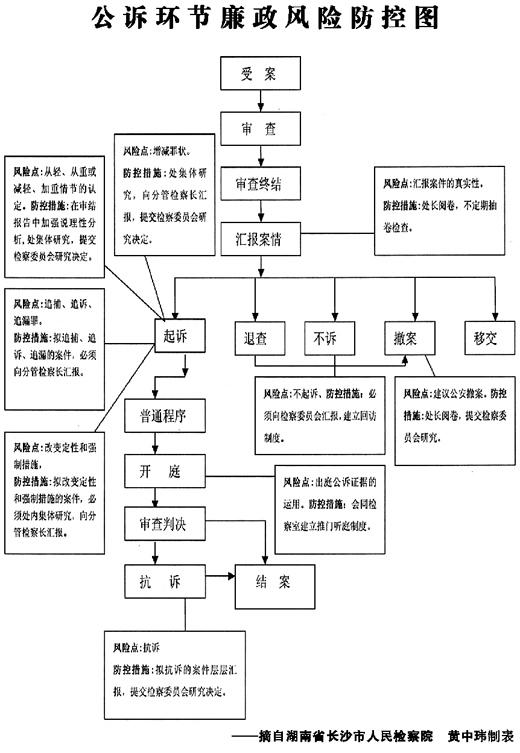 【医疗机构风险承诺书】