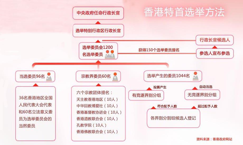 香港特首选举方法