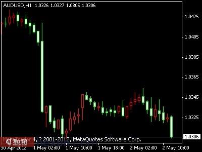 澳元兑美元创出日内新低 或进一步走低+Aetos艾拓思外汇返佣