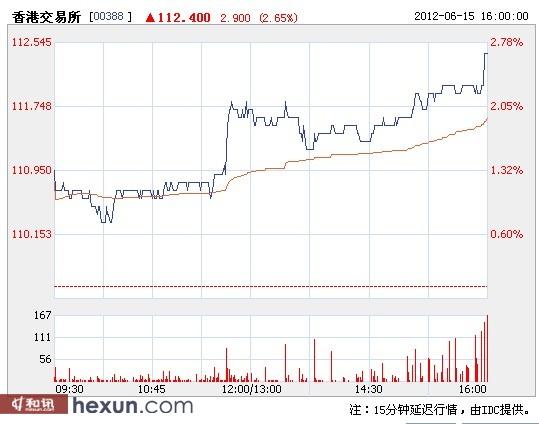 受此消息影响,港交所股价上涨2.65%