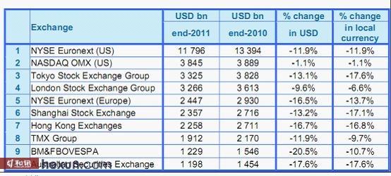 全球主要交易所交易量统计