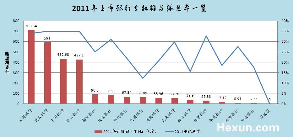 上市银行2011年度分红一览