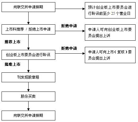 投资入门第二步:港股分类