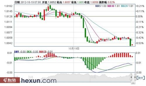 亚洲交易时段尾盘英镑兑美元急挫近30点_icmarkets