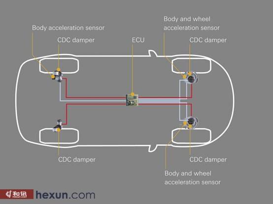 ZF 的cdc减震系统组成示意图片   不能自动调节减震器阻尼变化而只能手动选择工作模式的可变阻尼控制系统已经基本被豪华车淘汰,只出现在一些性能车型或者超跑上面。目前豪华车上搭载的主流可变阻尼减震控制系统在组成上基本一致,由可变阻尼减震器、传感器、控制单元构成。在传感器方面,可变减震控制系统通常需要车轮位置传感器、车身加速度传感器、横向加速度传感器等等,不同供应商的系统使用的传感器有差别,除了每个车轮独立的位置传感器外,基本上其他的传感器都是和车辆其他系统共用,控制单元直接从车辆底盘总线获取数据。