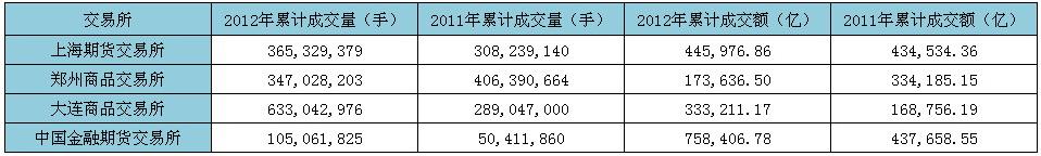 2012年与2011年累计成交量和成交额