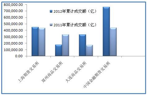 2012年与2011年累计成交额