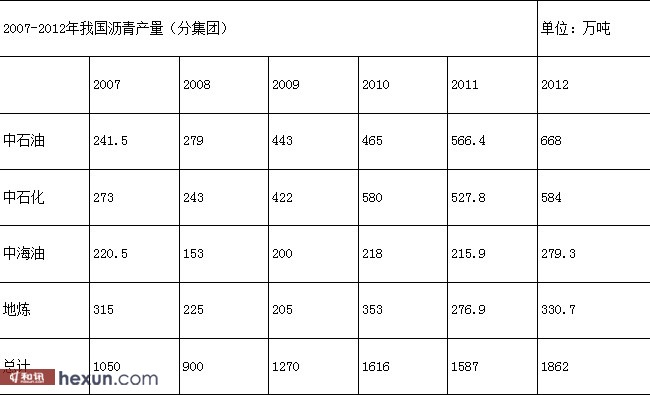 表: 2007-2012年我国沥青产量(分集团)