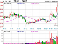 现货市场货源紧张郑商所甲醇期货涨停