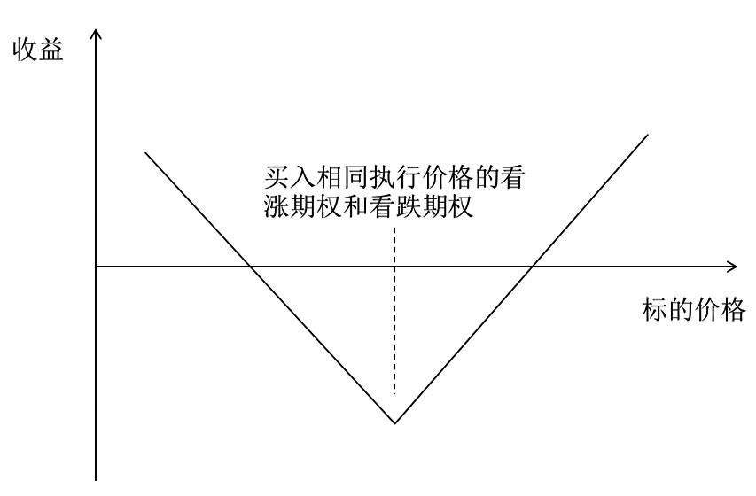 基于波动率的期权交易策略分析
