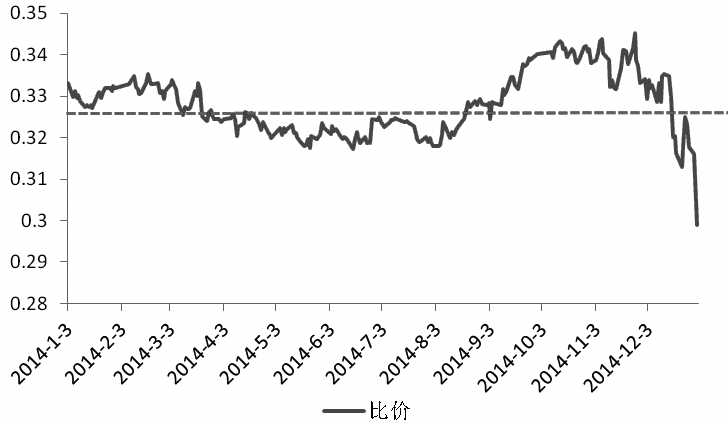 图3 沪深300期指与富时A50期指的比价走势
