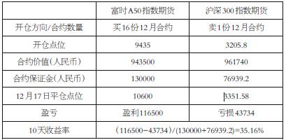表3 沪深300期指与富时A50期指合约均值套利实例