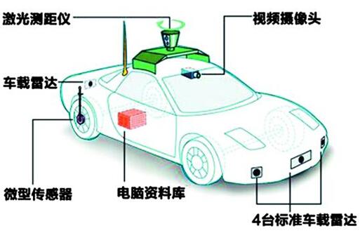 无人驾驶产业链全景图