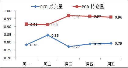 图5 期权pcr指标变动情况