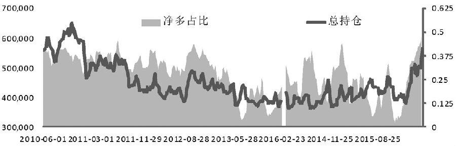 自2015年11月開始,黃金便展開了一輪漲勢,一度成為2015年表現最好的資產。 在國際金價重新接近1300美元/盎司的整數關口之時,眾多投行也把對今年黃金價格的預期上調到了1400美元/盎司,如果這樣的預期兌現,也就意味著黃金將重回牛市。